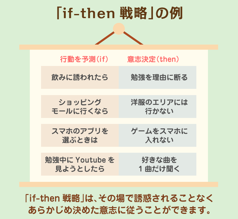 「if-then戦略」の例