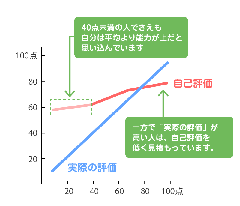 ダニング=クルーガー効果の自己評価グラフ