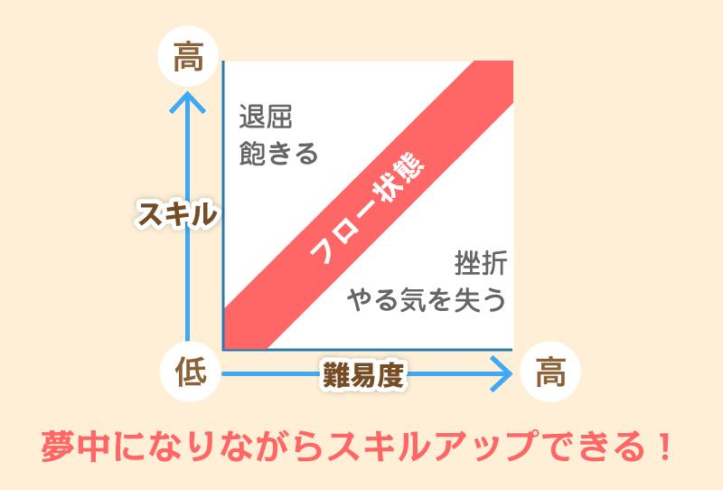 フロー体験の図